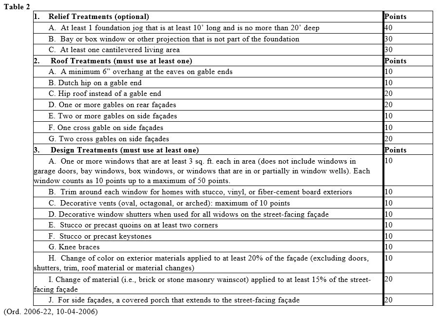 Title7Chapter11b Table 2