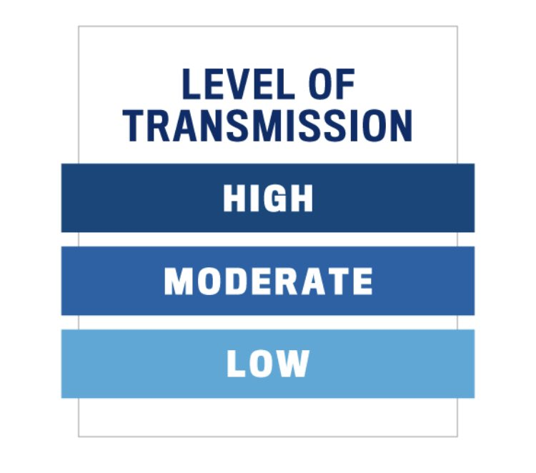 Levels of Transmission